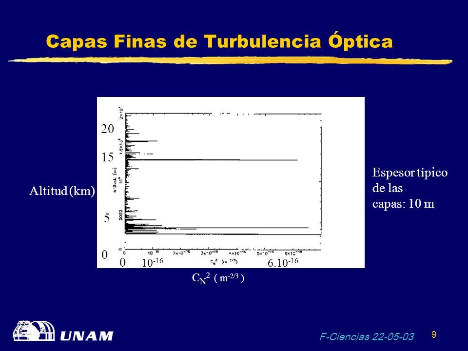 F-Ciencias 22-05-03 20 Ejemplos de Resultados Astronómicos Neptuno CON Óptica adaptivaSIN Óptica adaptiva Banda J Telescopio: Keck (10 m) Tormenta intensa 1 http://www2.keck.hawaii.edu:3636/realpublic/ao/ao.html