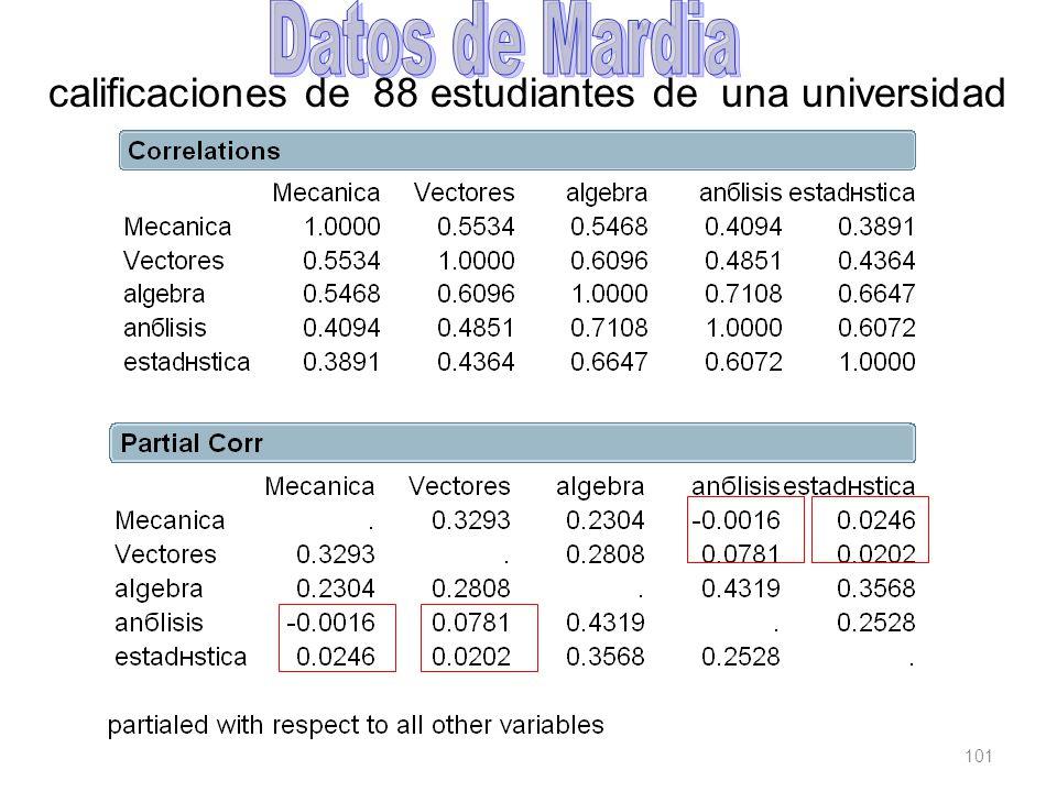 101 calificaciones de 88 estudiantes de una universidad