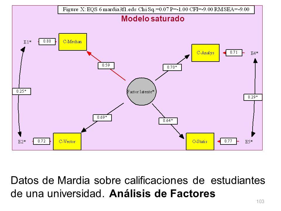 103 Datos de Mardia sobre calificaciones de estudiantes de una universidad. Análisis de Factores Modelo saturado