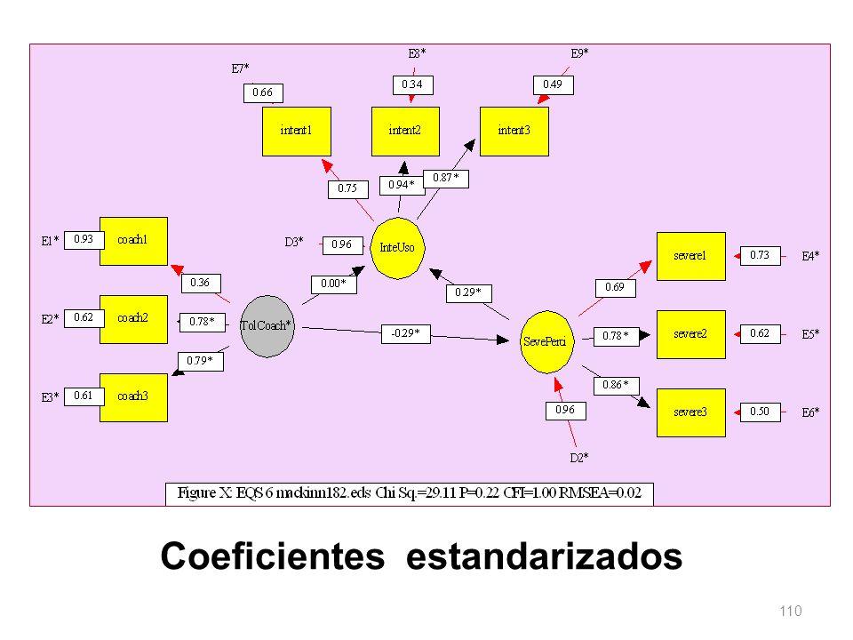 110 Coeficientes estandarizados