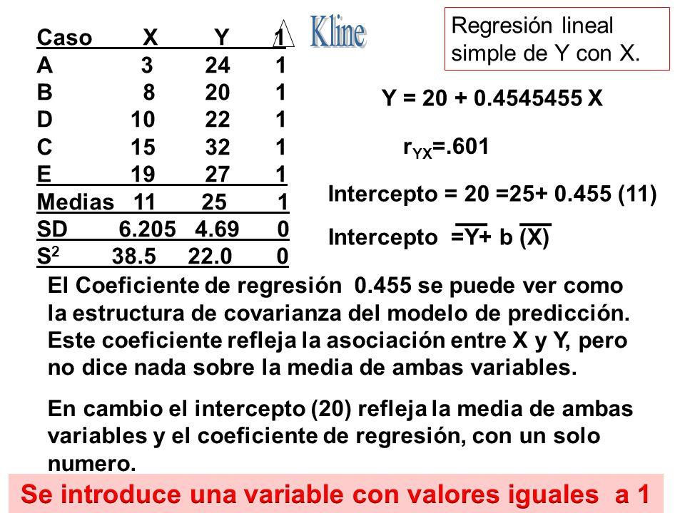 124 Caso X Y 1 A 3 24 1 B 8 20 1 D 10 22 1 C 15 32 1 E 19 27 1 Medias 11 25 1 SD 6.205 4.69 0 S 2 38.5 22.0 0 Y = 20 + 0.4545455 X El Coeficiente de r