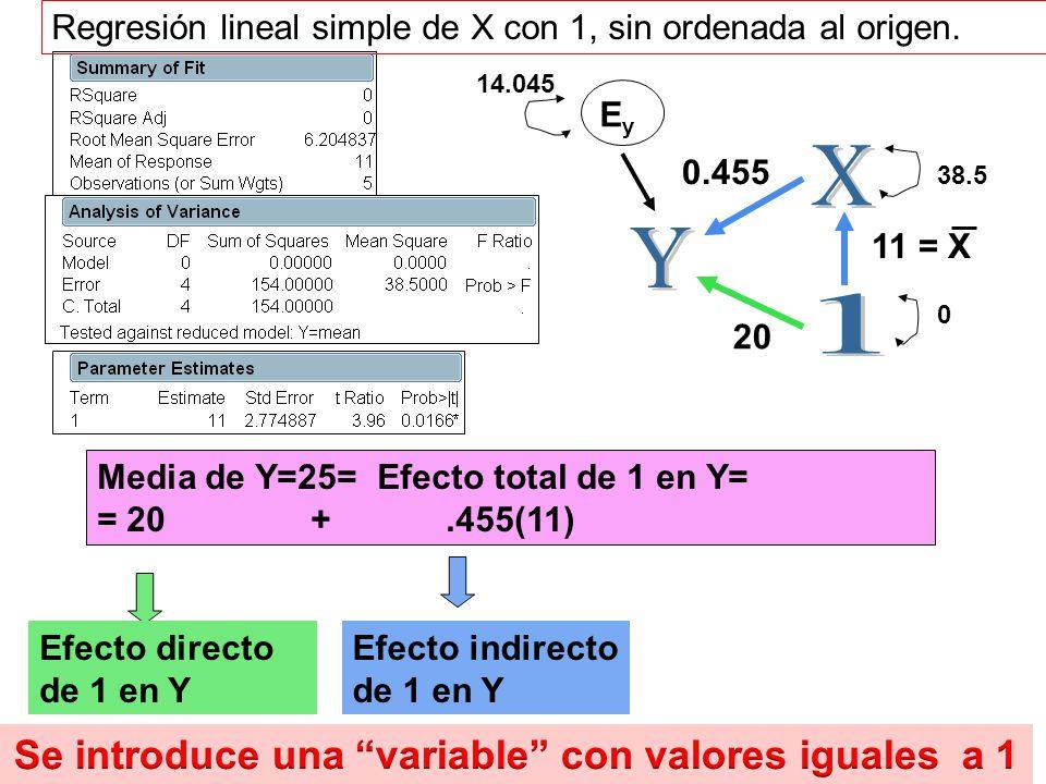 125 Media de Y=25= Efecto total de 1 en Y= = 20 +.455(11) 11 = X 20 0.455 38.5 14.045 EyEy Efecto directo de 1 en Y Efecto indirecto de 1 en Y 0 Regre