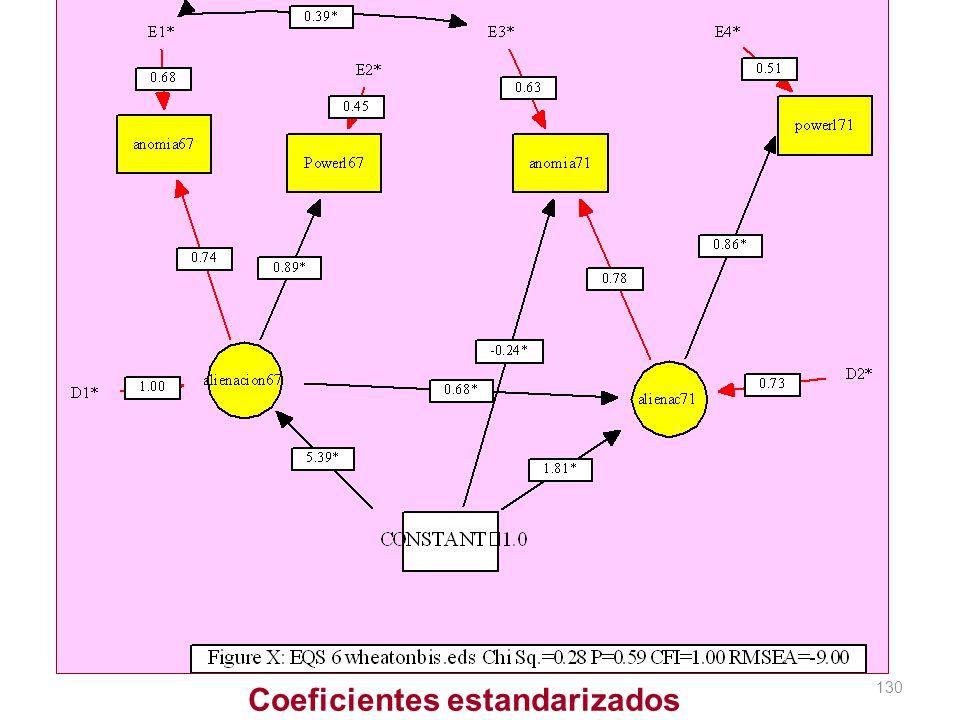 130 Coeficientes estandarizados