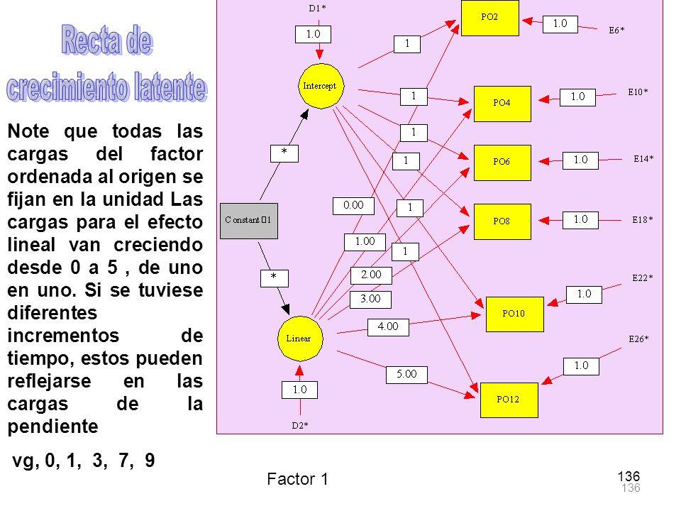136 Factor 1 Note que todas las cargas del factor ordenada al origen se fijan en la unidad Las cargas para el efecto lineal van creciendo desde 0 a 5,