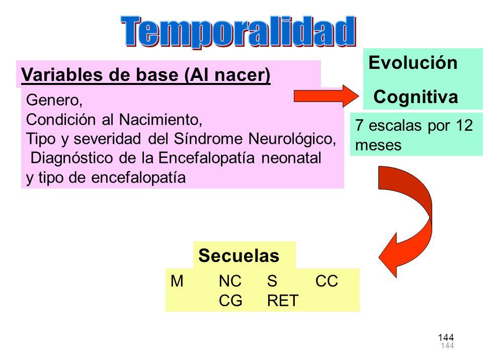 144 Variables de base (Al nacer) Genero, Condición al Nacimiento, Tipo y severidad del Síndrome Neurológico, Diagnóstico de la Encefalopatía neonatal
