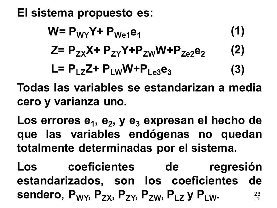 28 El sistema propuesto es: W= P WY Y+ P We1 e 1 Z= P ZX X+ P ZY Y+P ZW W+P Ze2 e 2 L= P LZ Z+ P LW W+P Le3 e 3 Todas las variables se estandarizan a