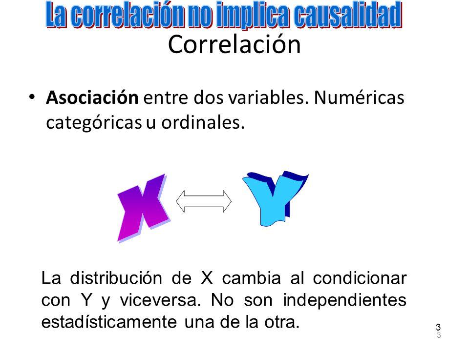 Correlación Asociación Asociación entre dos variables. Numéricas categóricas u ordinales. 3 3 La distribución de X cambia al condicionar con Y y vicev