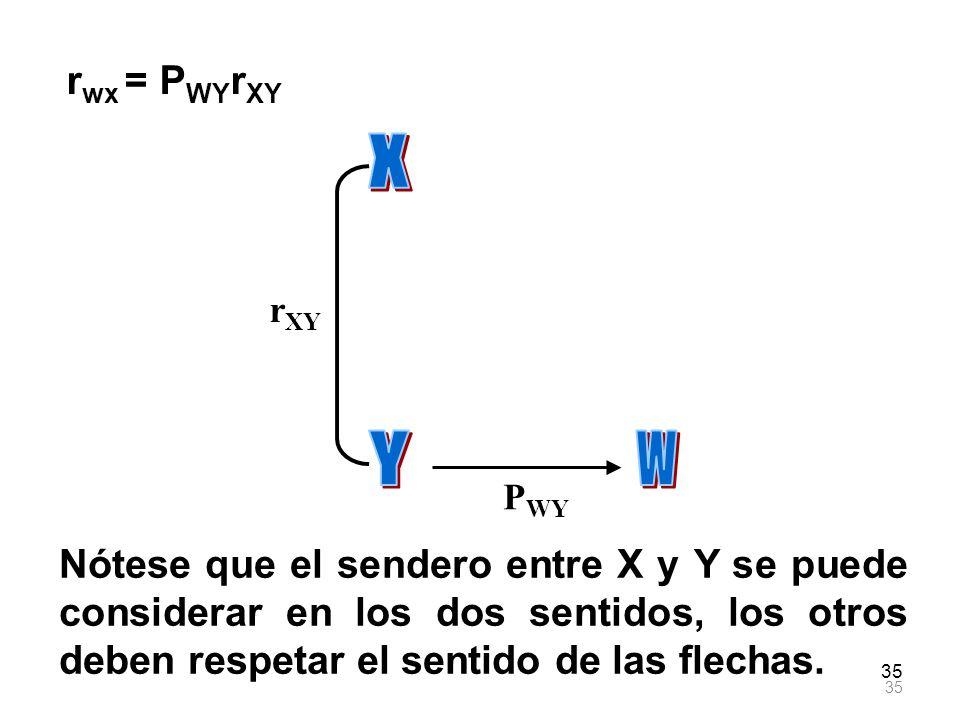 35 r XY P WY r wx = P WY r XY Nótese que el sendero entre X y Y se puede considerar en los dos sentidos, los otros deben respetar el sentido de las fl