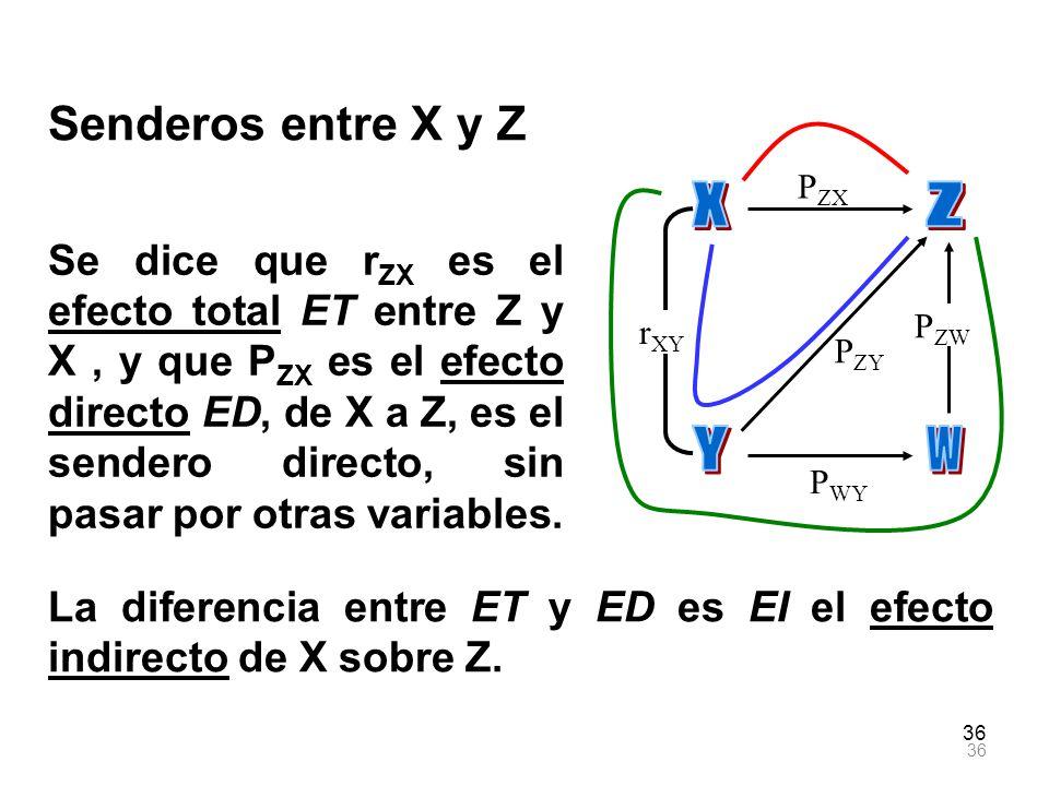 36 Senderos entre X y Z r XY P ZX P ZY P WY P ZW La diferencia entre ET y ED es EI el efecto indirecto de X sobre Z. Se dice que r ZX es el efecto tot
