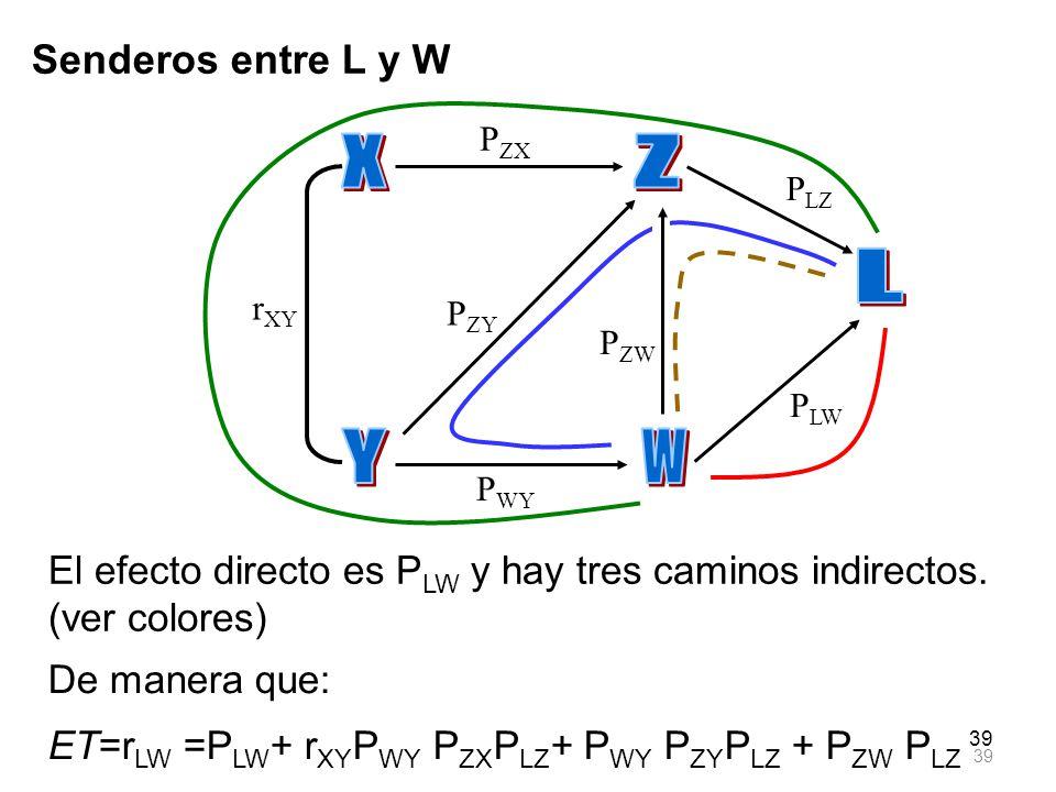 39 Senderos entre L y W El efecto directo es P LW y hay tres caminos indirectos. (ver colores) r XY P ZX P ZY P WY P LZ P LW P ZW De manera que: ET=r