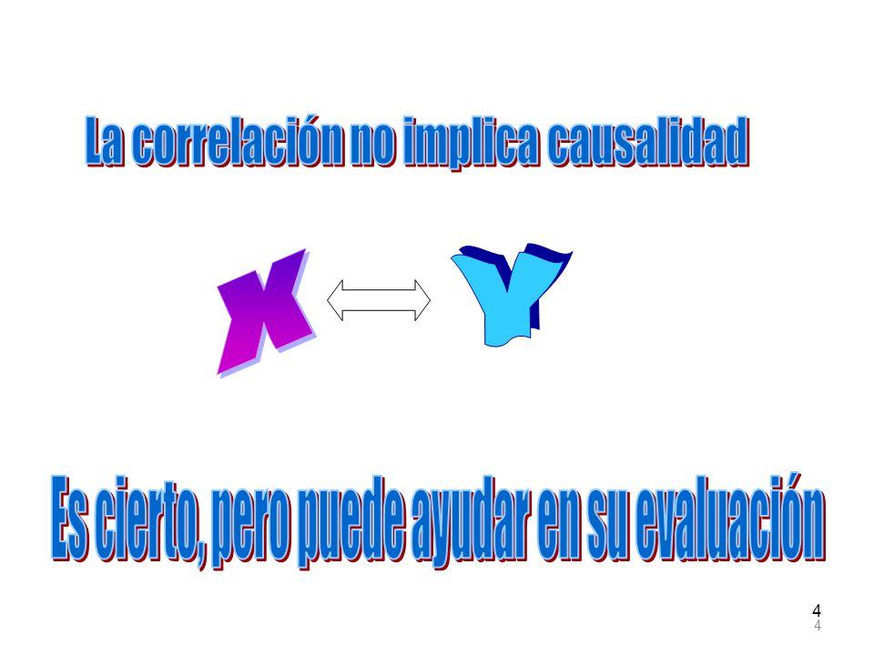 125 Media de Y=25= Efecto total de 1 en Y= = 20 +.455(11) 11 = X 20 0.455 38.5 14.045 EyEy Efecto directo de 1 en Y Efecto indirecto de 1 en Y 0 Regresión lineal simple de X con 1, sin ordenada al origen.