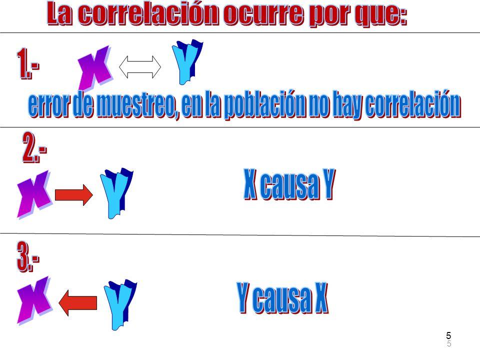 36 Senderos entre X y Z r XY P ZX P ZY P WY P ZW La diferencia entre ET y ED es EI el efecto indirecto de X sobre Z.