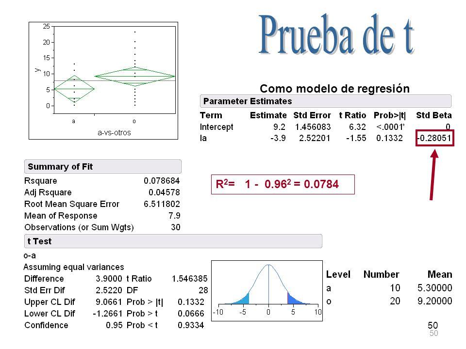 50 Como modelo de regresión R 2 = 1 - 0.96 2 = 0.0784