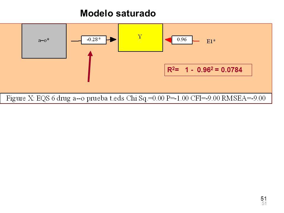 51 Modelo saturado R 2 = 1 - 0.96 2 = 0.0784