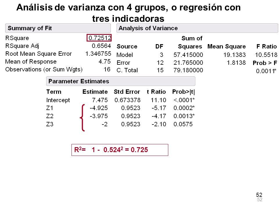 52 Análisis de varianza con 4 grupos, o regresión con tres indicadoras R 2 = 1 - 0.524 2 = 0.725