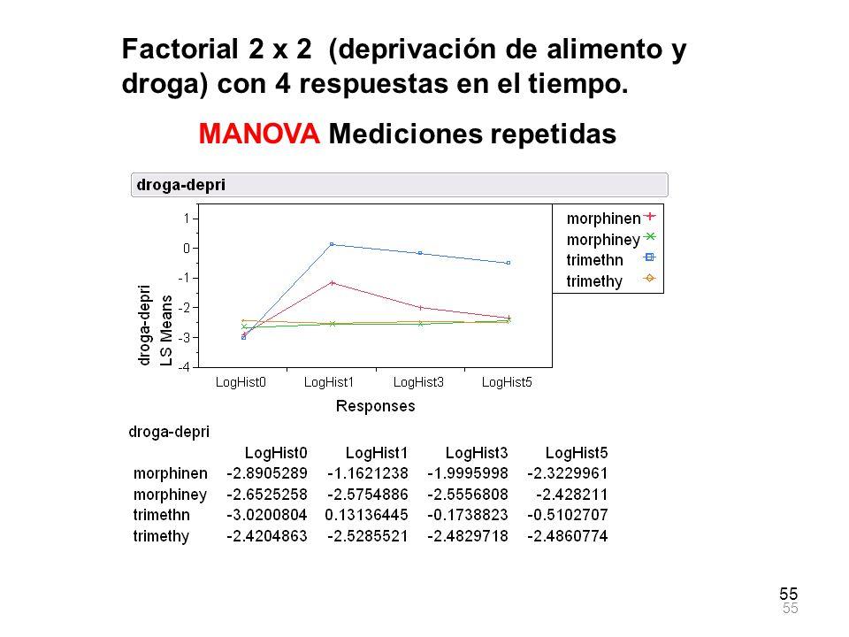 55 Factorial 2 x 2 (deprivación de alimento y droga) con 4 respuestas en el tiempo. MANOVA Mediciones repetidas