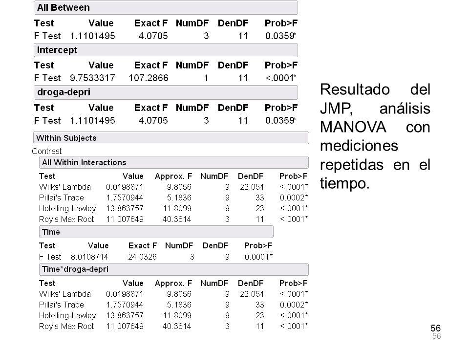56 Resultado del JMP, análisis MANOVA con mediciones repetidas en el tiempo.