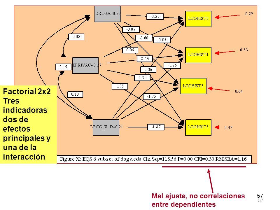 57 Mal ajuste, no correlaciones entre dependientes Factorial 2x2 Tres indicadoras dos de efectos principales y una de la interacción