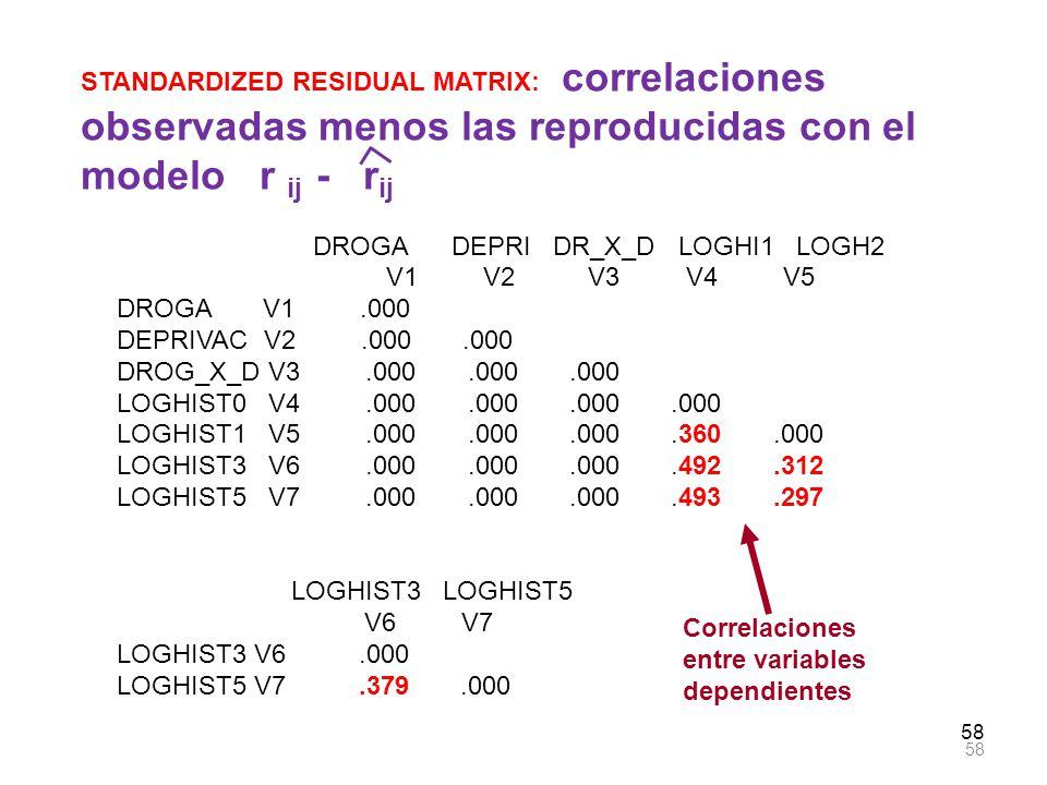58 STANDARDIZED RESIDUAL MATRIX: correlaciones observadas menos las reproducidas con el modelo r ij - r ij DROGA DEPRI DR_X_D LOGHI1 LOGH2 V1 V2 V3 V4