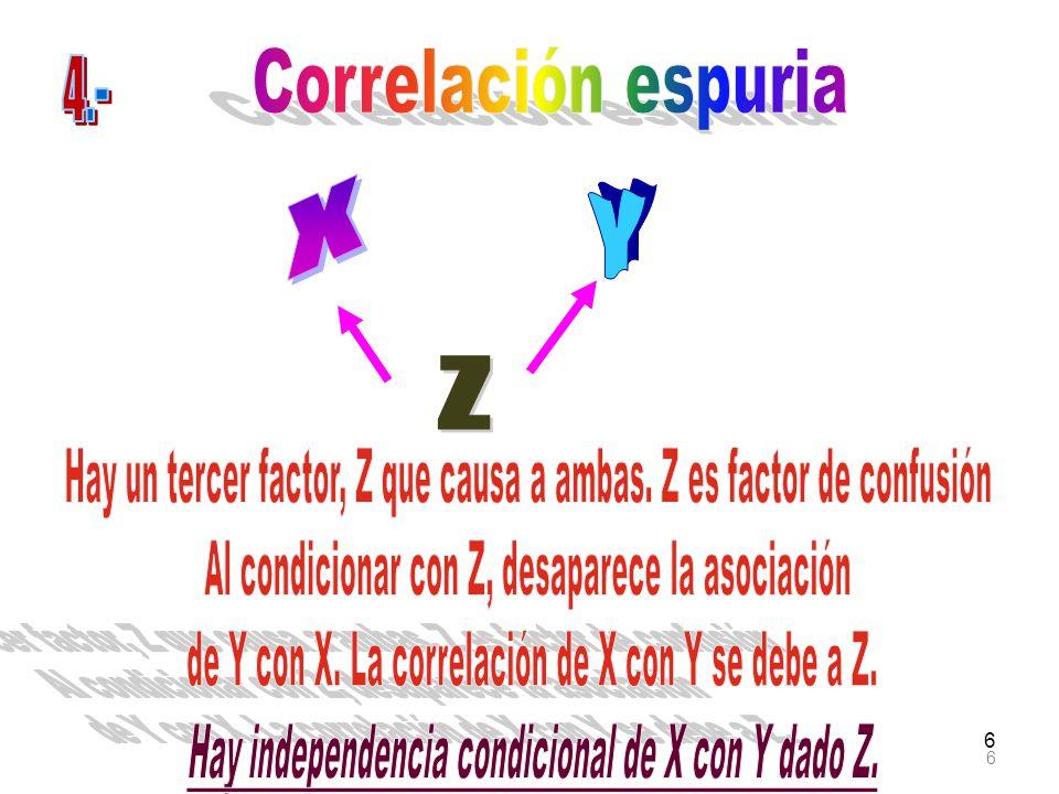 37 Este efecto indirecto está originado por dos caminos que conectan a X con Z.