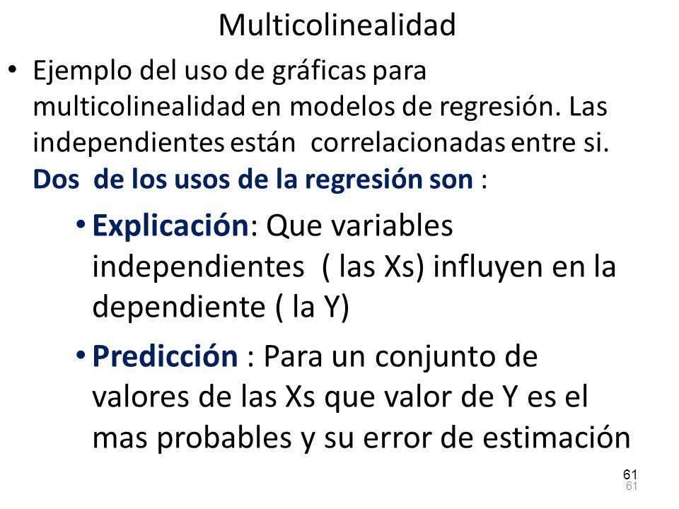 Multicolinealidad Ejemplo del uso de gráficas para multicolinealidad en modelos de regresión. Las independientes están correlacionadas entre si. Dos d