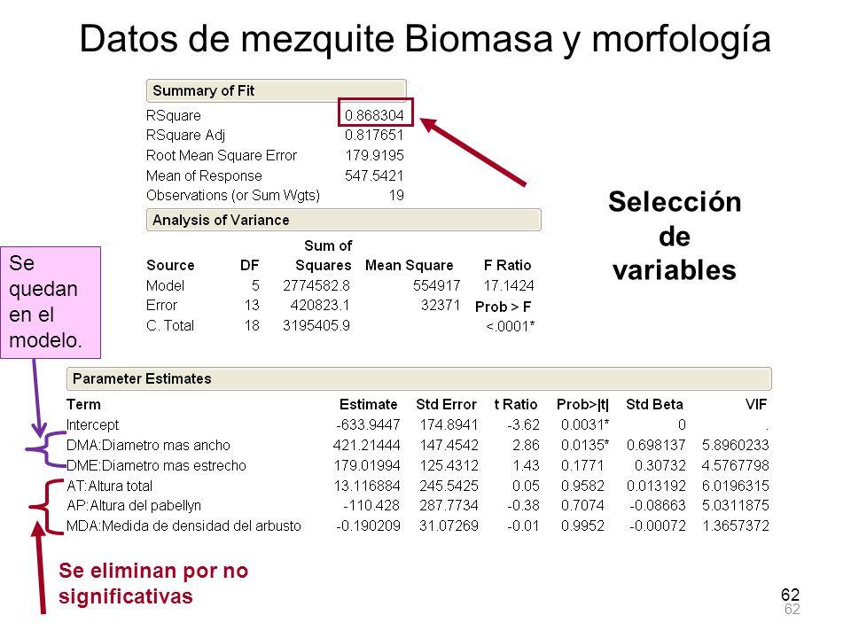 62 Datos de mezquite Biomasa y morfología Se eliminan por no significativas Se quedan en el modelo. Selección de variables