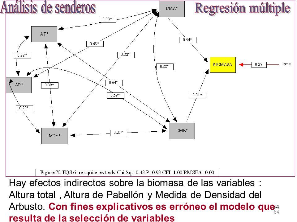 64 Hay efectos indirectos sobre la biomasa de las variables : Altura total, Altura de Pabellón y Medida de Densidad del Arbusto. Con fines explicativo