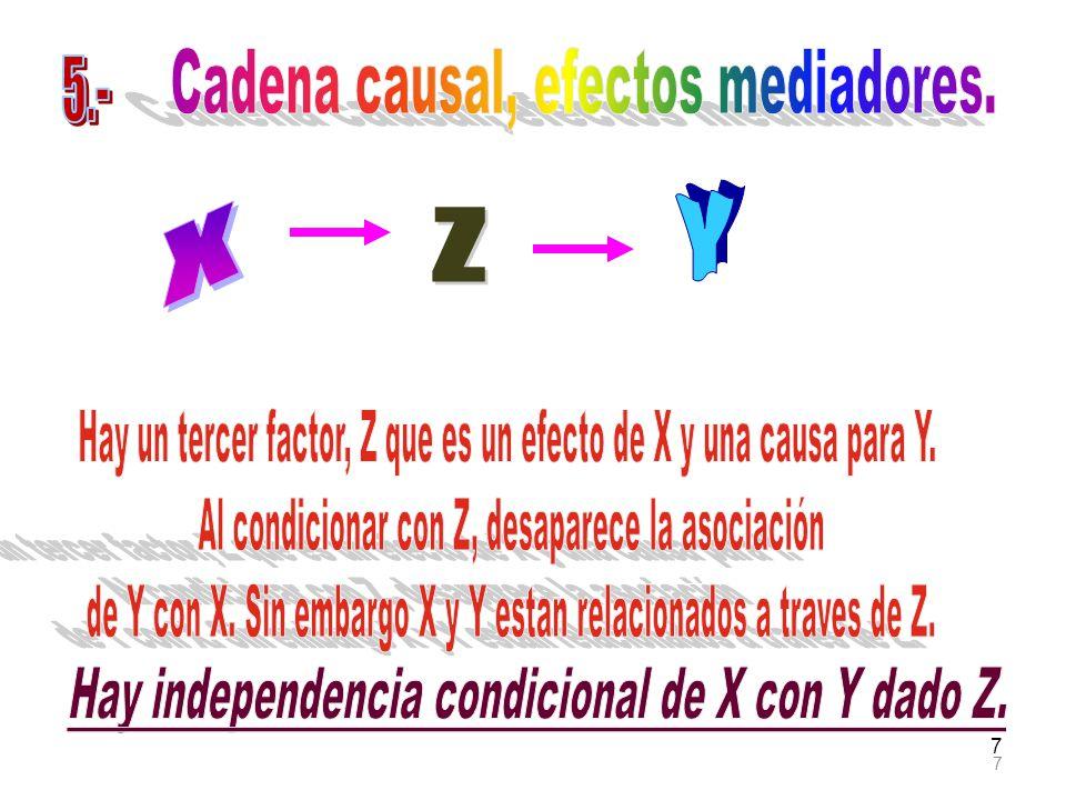 38 r XY P ZX P ZY P WY P ZW Senderos entre Z y Y Ahora consideremos los senderos y la correlación entre Z y Y.