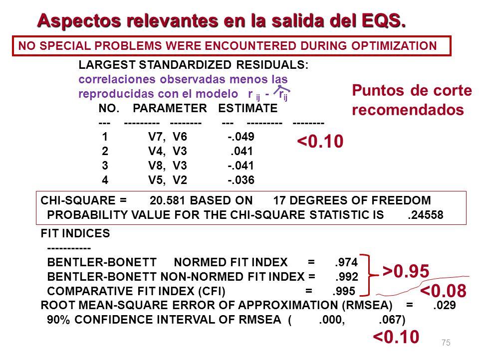 75 LARGEST STANDARDIZED RESIDUALS: correlaciones observadas menos las reproducidas con el modelo r ij - r ij NO. PARAMETER ESTIMATE --- --------- ----