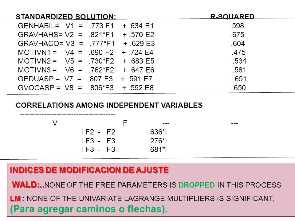 78 STANDARDIZED SOLUTION: R-SQUARED GENHABIL= V1 =.773 F1 +.634 E1.598 GRAVHAHS= V2 =.821*F1 +.570 E2.675 GRAVHACO= V3 =.777*F1 +.629 E3.604 MOTIVN1 =