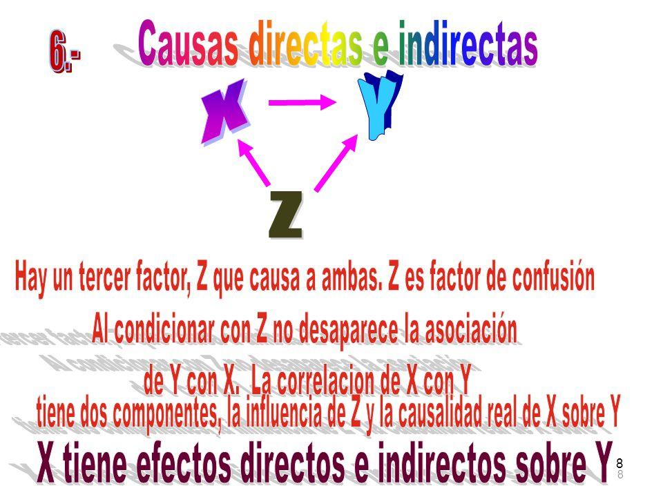 39 Senderos entre L y W El efecto directo es P LW y hay tres caminos indirectos.