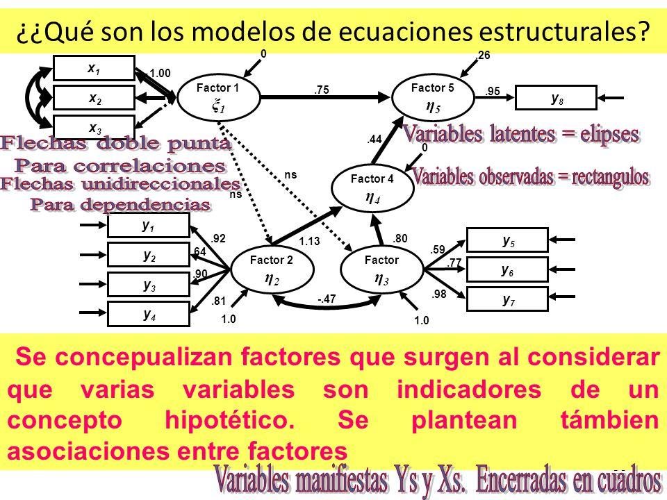 ¿¿Qué son los modelos de ecuaciones estructurales? 83 Se concepualizan factores que surgen al considerar que varias variables son indicadores de un co