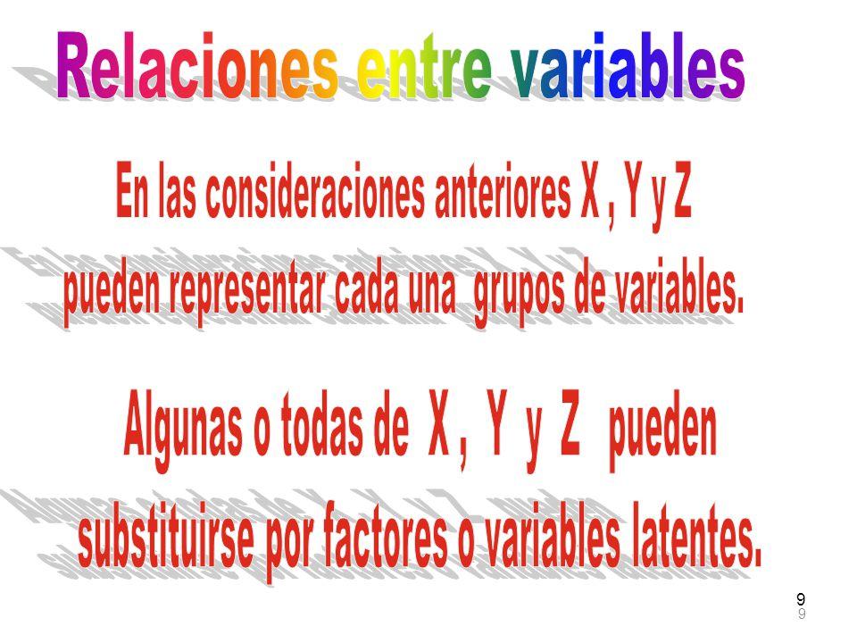 40 Senderos entre Y y L Entonces, la correlación o efecto total entre Y y L es: ET = r LY = r XY P ZX P LZ + P ZY P LZ + P WY P ZW P LZ +P YW P WL r XY P ZX P ZY P WY P LZ P LW P ZW Nótese que ahora no hay efecto directo.