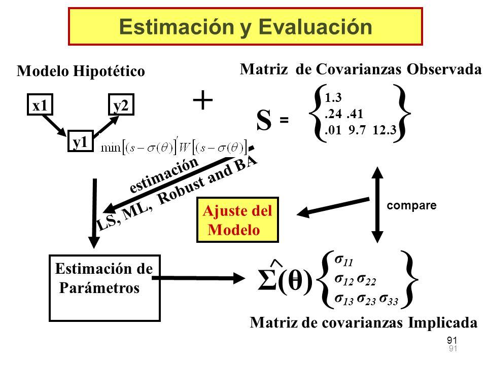 91 Σ(θ) = { σ 11 σ 12 σ 22 σ 13 σ 23 σ 33 } Matriz de covarianzas Implicada compare Ajuste del Modelo x1 y1 y2 Modelo Hipotético Matriz de Covarianzas