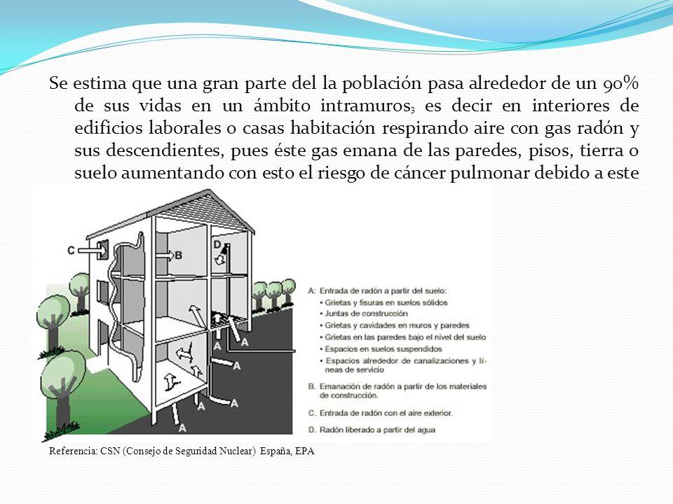 Se estima que una gran parte del la población pasa alrededor de un 90% de sus vidas en un ámbito intramuros 3 es decir en interiores de edificios labo