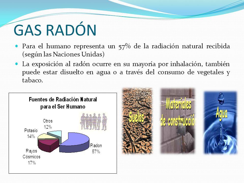 GAS RADÓN Para el humano representa un 57% de la radiación natural recibida (según las Naciones Unidas) La exposición al radón ocurre en su mayoría po
