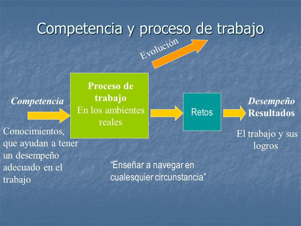 Competencia y proceso de trabajo Desempeño Resultados El trabajo y sus logros Proceso de trabajo En los ambientes reales Evolución Competencia Conocim
