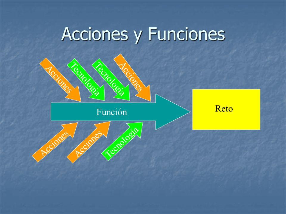 Acciones y Funciones Función Acciones Tecnología Reto