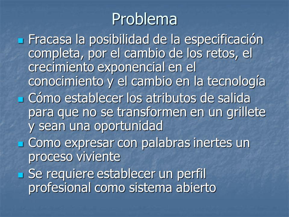Problema Fracasa la posibilidad de la especificación completa, por el cambio de los retos, el crecimiento exponencial en el conocimiento y el cambio e