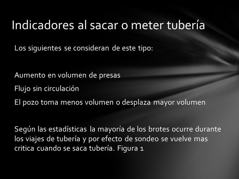 Indicadores al sacar o meter tubería Los siguientes se consideran de este tipo: Aumento en volumen de presas Flujo sin circulación El pozo toma menos