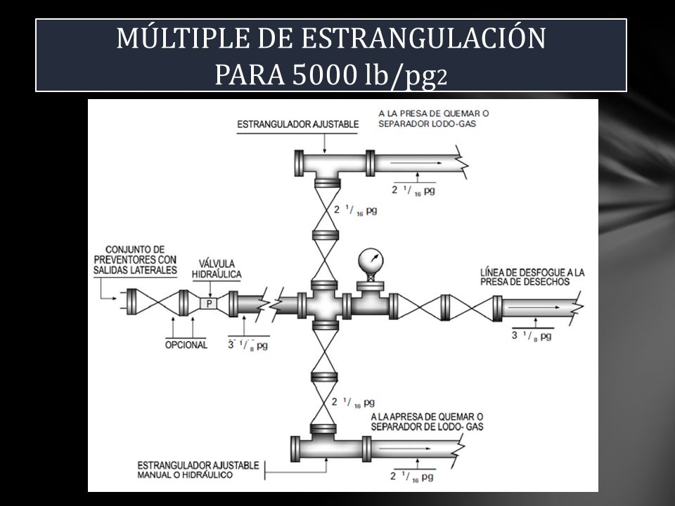 MÚLTIPLE DE ESTRANGULACIÓN PARA 5000 lb/pg 2