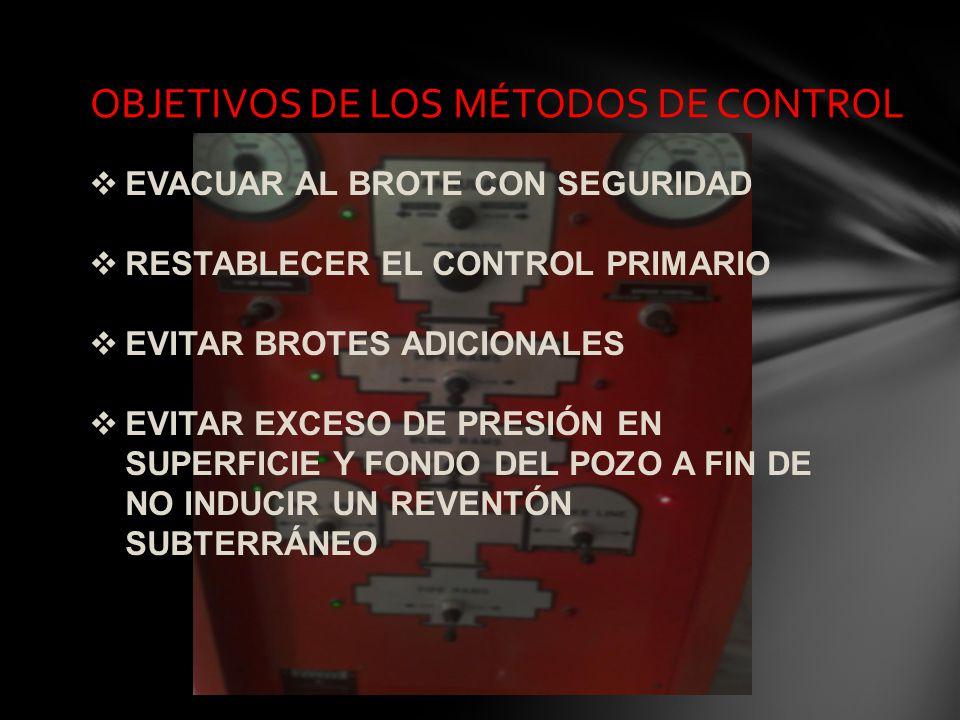 OBJETIVOS DE LOS MÉTODOS DE CONTROL EVACUAR AL BROTE CON SEGURIDAD RESTABLECER EL CONTROL PRIMARIO EVITAR BROTES ADICIONALES EVITAR EXCESO DE PRESIÓN