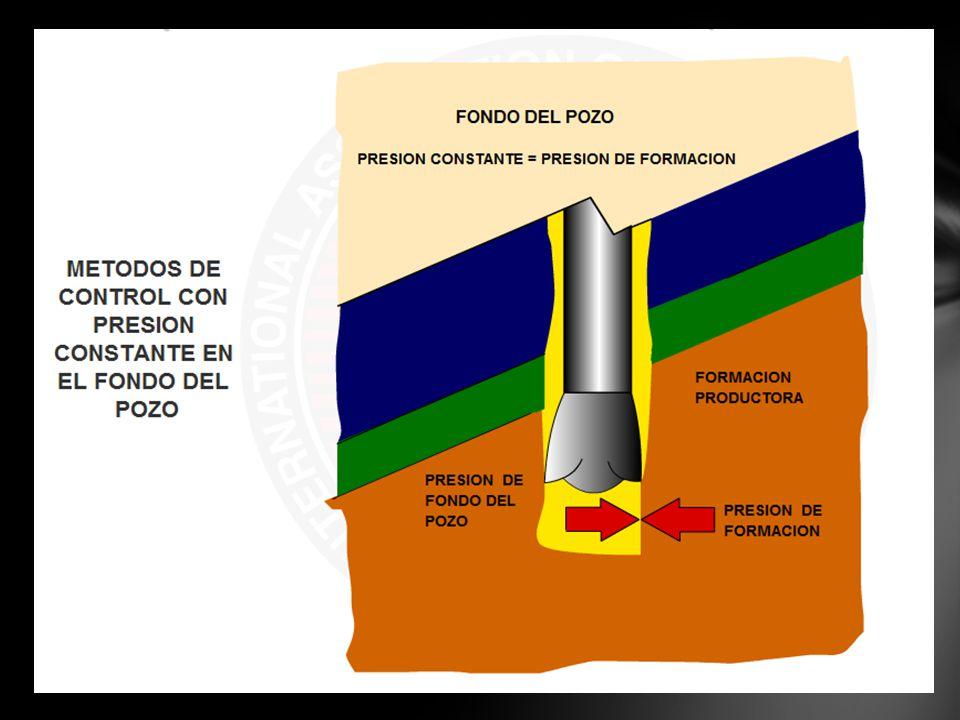 DEL PERFORADOR ESPERAR Y DENSIFICAR CONCURRENTE INCLUIR CÁLCULOS Y PROCEDIMIENTOS PARA AMBOS MÉTODOS DE CONTROL ORGANIZAR LAS ESPECÍFICAS RESPONSABILIDADES DEL PERSONAL PARA EL CONTROL DEL POZO CUANDO SE RESTABLECE EL BALANCE HIDROSTÁTICO COMPROBAR EL FLUJO ABRIENDO EL PREVENTOR MÉTODOS DE CONTROL MANTENIENDO LA PRESIÓN DE FONDO CONSTANTE