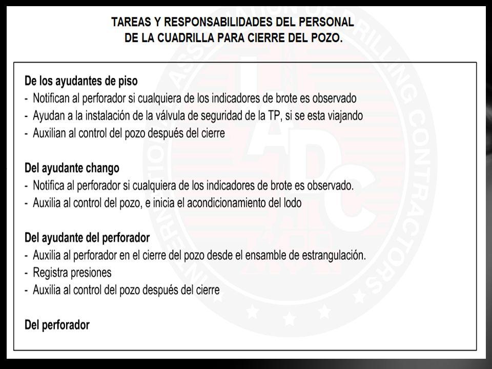 ASIGNACIÓN DE TAREAS AL PERSONAL INFORMACIÓN DE REGISTRO PLAN DE RESPUESTAS ANTICIPADAS EN LOS ESCENARIOS DE CONTROL DEL POZO RESPONSABILIDAD DE LA COMUNICACIÓN ORGANIZACIÓN OPERATIVA PARA CONTROLAR UN POZO