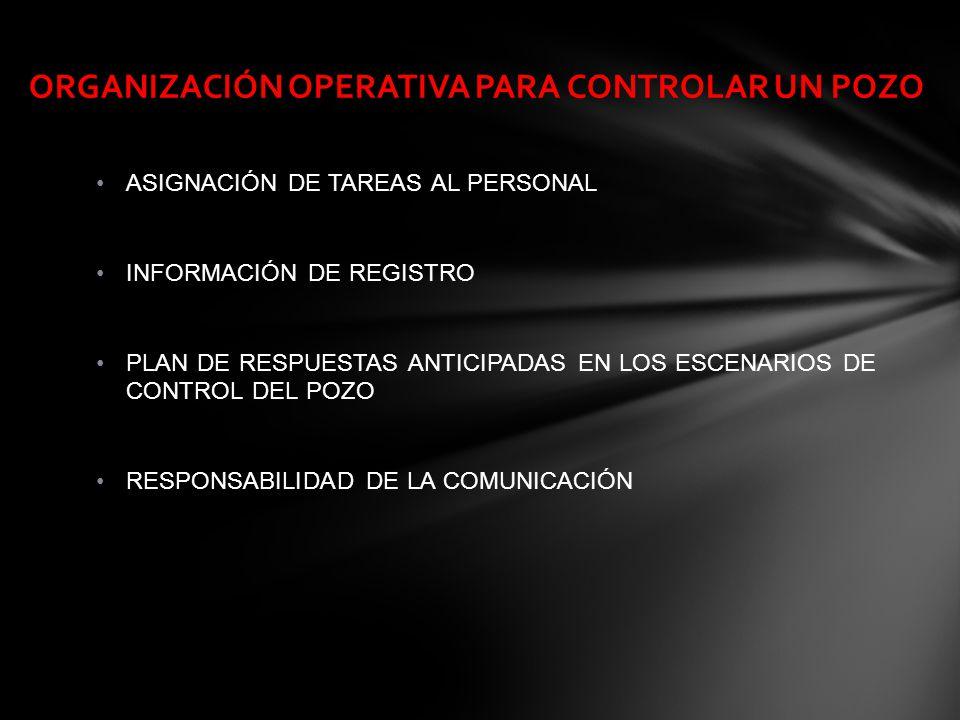 ASIGNACIÓN DE TAREAS AL PERSONAL INFORMACIÓN DE REGISTRO PLAN DE RESPUESTAS ANTICIPADAS EN LOS ESCENARIOS DE CONTROL DEL POZO RESPONSABILIDAD DE LA CO