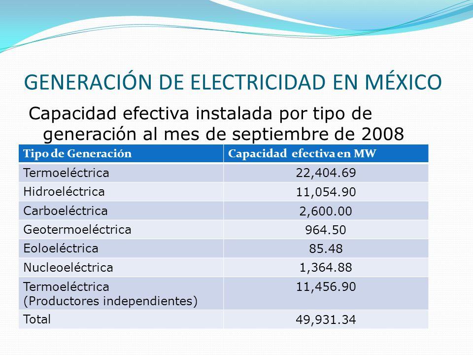 GENERACIÓN DE ELECTRICIDAD EN MÉXICO Capacidad efectiva instalada por tipo de generación al mes de septiembre de 2008 Tipo de GeneraciónCapacidad efec