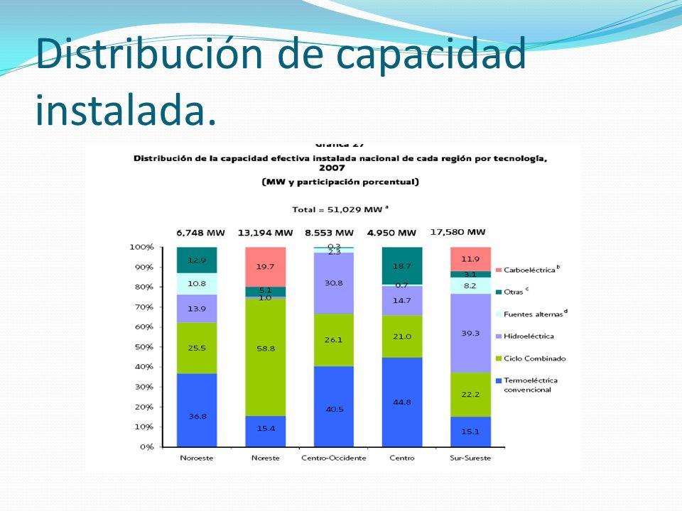 Distribución de capacidad instalada.