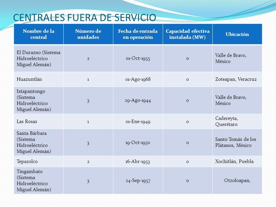 CENTRALES FUERA DE SERVICIO Nombre de la central Número de unidades Fecha de entrada en operación Capacidad efectiva instalada (MW) Ubicación El Duraz