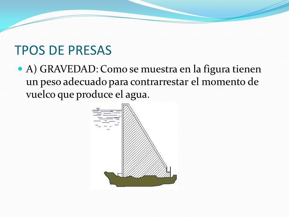 TPOS DE PRESAS A) GRAVEDAD: Como se muestra en la figura tienen un peso adecuado para contrarrestar el momento de vuelco que produce el agua.