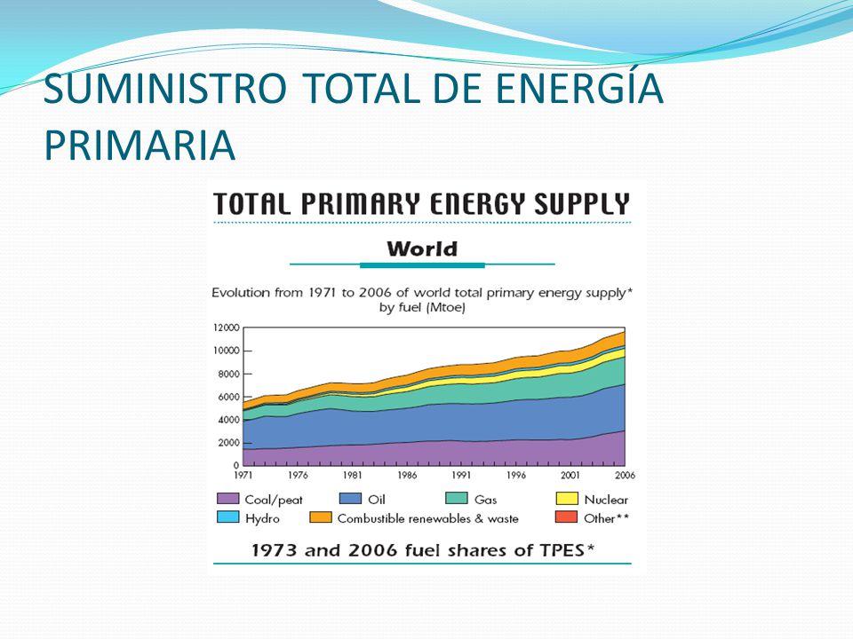 SUMINISTRO TOTAL DE ENERGÍA PRIMARIA